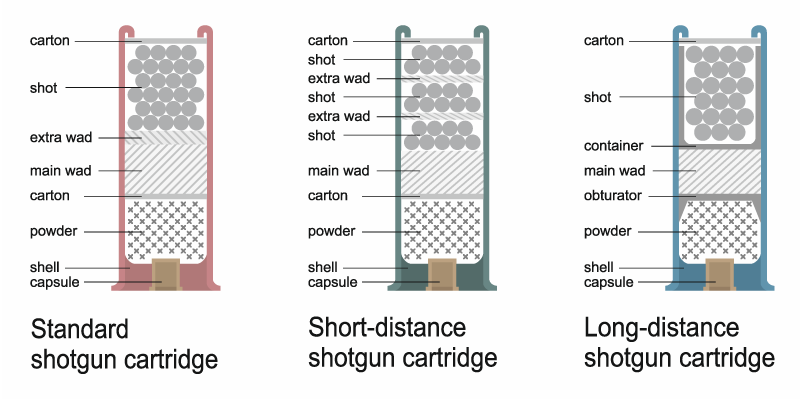 Shotgun shell diagram showing interior components of three types of shells